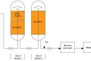 Xử lýAmoni (NH4+) không dùng hóa chất