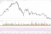 Cổ phiếu tâm điểm ngày 19/11 dưới góc nhìn kĩ thuật: VPB, HNG, REE
