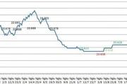 Tỷ giá là gì? Phân loại tỷ giá theo các tiêu thức hiện nay?