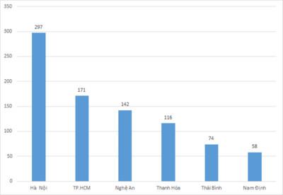 Hà Nội có lượng thí sinh đạt 27 điểm trở lên nhiều nhất cả nước