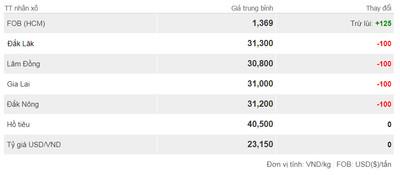 Giá cà phê hôm nay ngày 22/10: Giảm không đáng kể