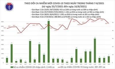 Ngày 16/8: Thêm 8.644 ca mắc COVID-19